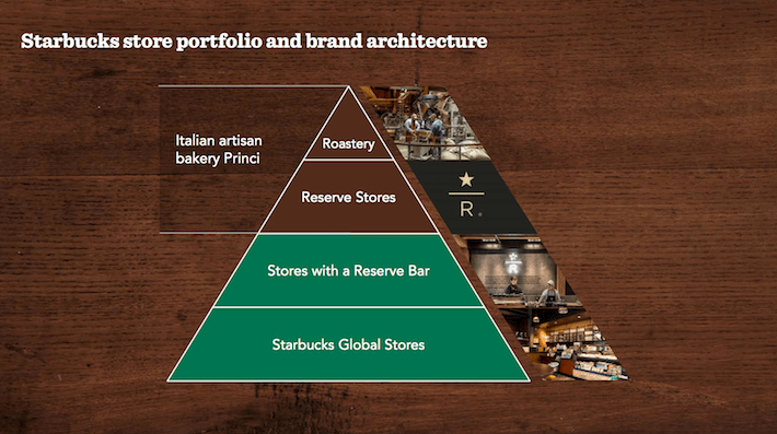 SBUX Starbucks Store Portfolio and Brand Architecture