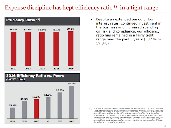 WFC Expense Discipline Has Kept Efficiency Ratio in a Tight Range