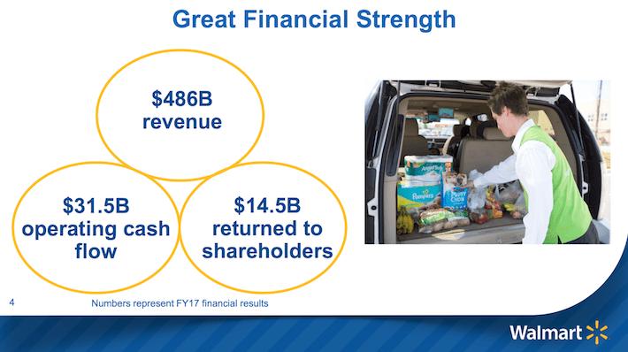 WMT Great Financial Strength