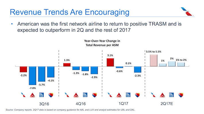AAL American Airlines Revenue Trends Are Encouraging