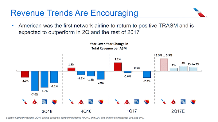 American Airlines AAL Revenue Trends Are Encouraging