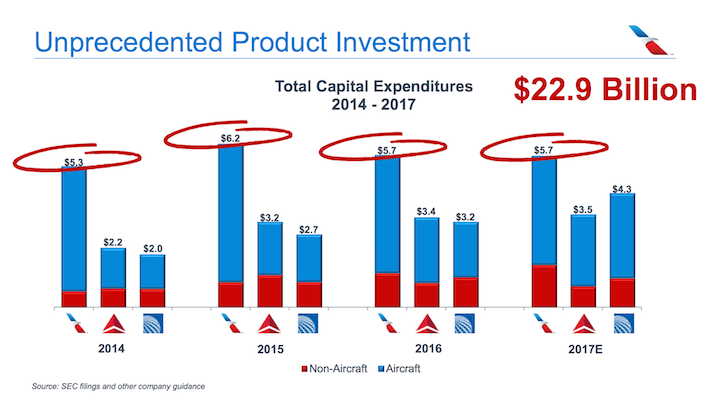 American Airlines AAL Unprecedented Product Investment