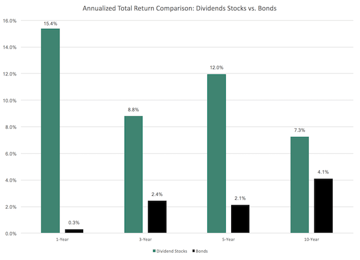 Annualized Total Return Comparison - Dividend Stocks vs Bonds