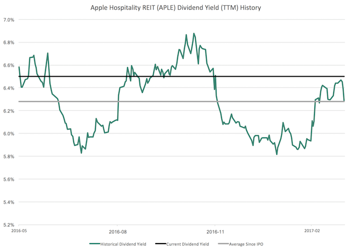 Apple Hospitality Dividend Yield History