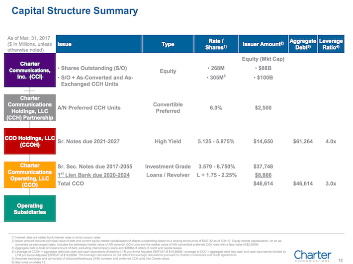 CHTR Charter Communications Capital Structure Summary