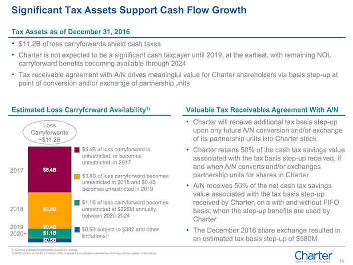 CHTR Charter Communications Significant Tax Assets Support Cash Flow Growth