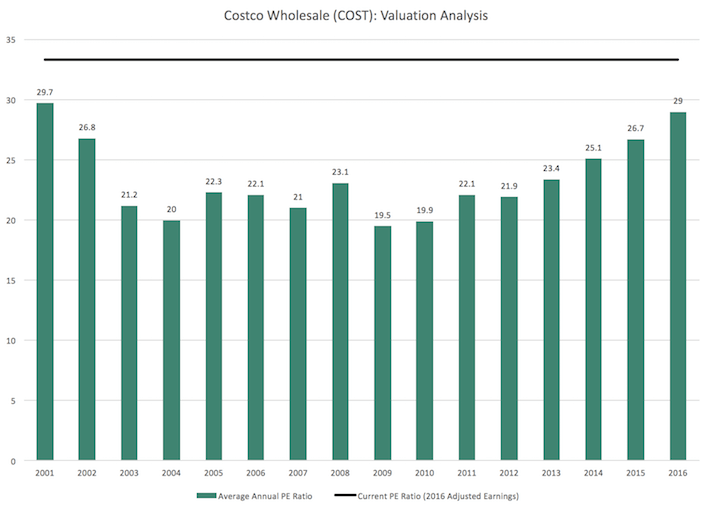 COST Costco Wholesale Valuation Analysis