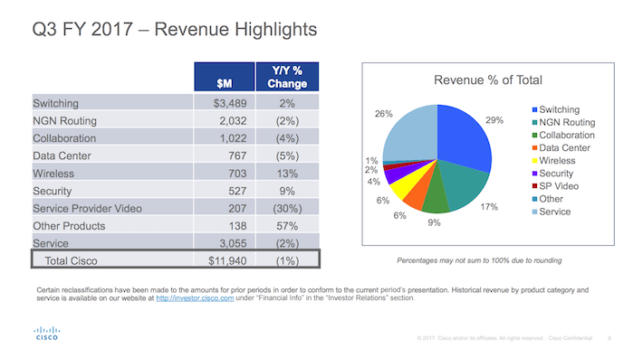 CSCO Cisco Third Quarter Revenue Highlights