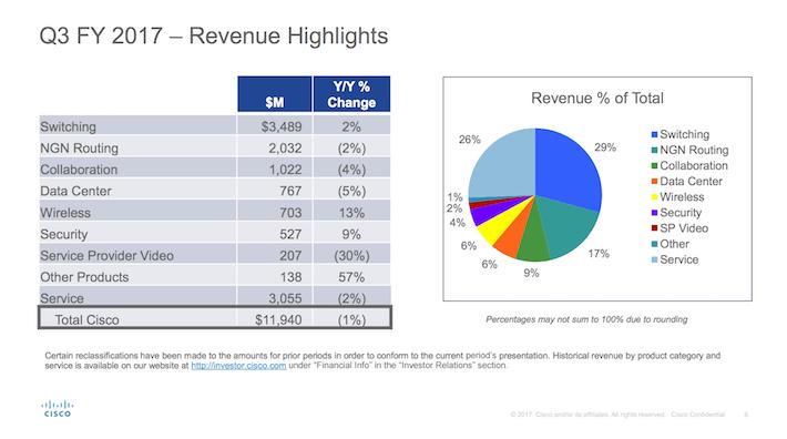 CSCO Cisco Third Quarter Revenue Highlights