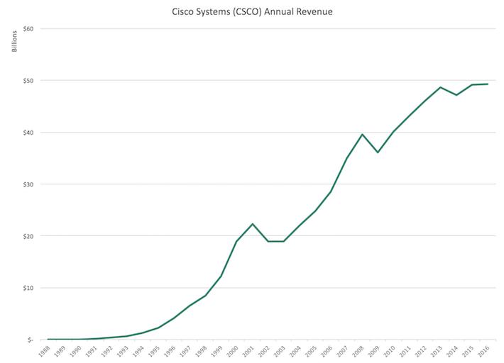 Cisco Systems (CSCO) Annual Revenue