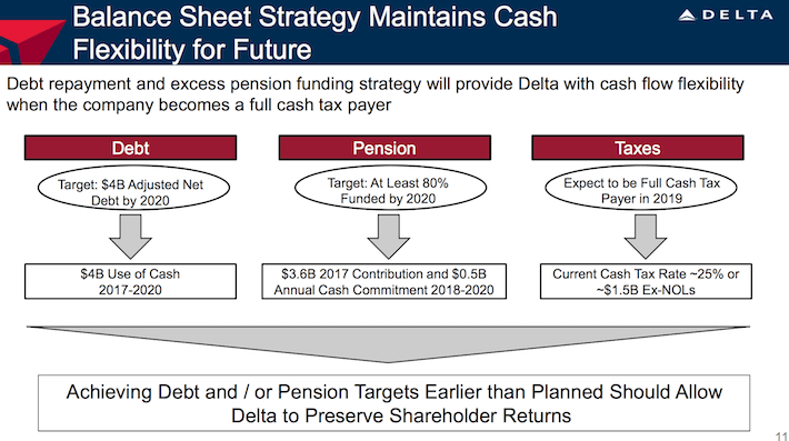 Delta Air Lines DAL Balance Sheet Strategy Maintains Cash Flexibility For Future