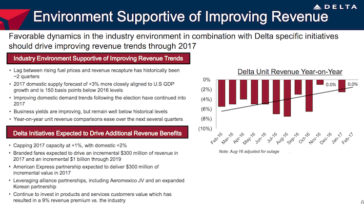 Delta Air Lines DAL Environment Supportive of Improving Revenue