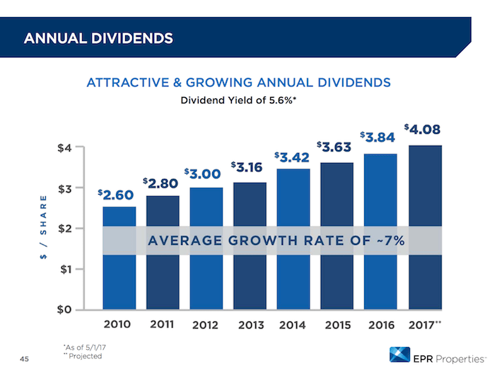 EPR Properties Annual Dividends
