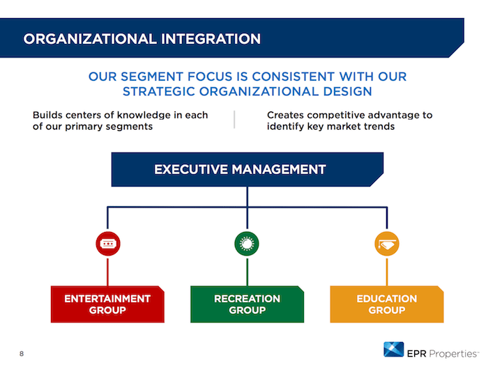 EPR Properties Organizational Integration