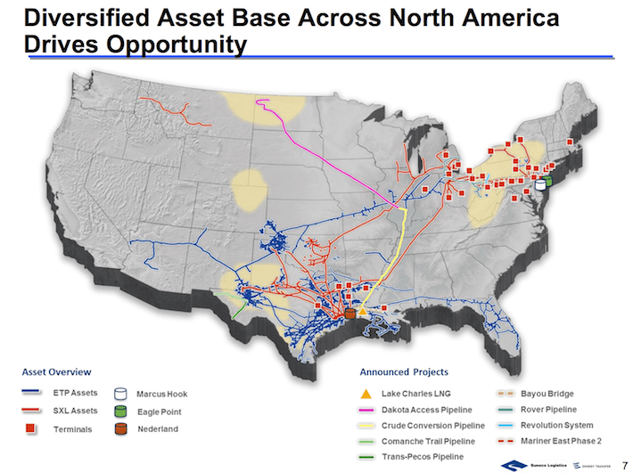 ETP Diversified Asset Base Across North America Drives Opportunity
