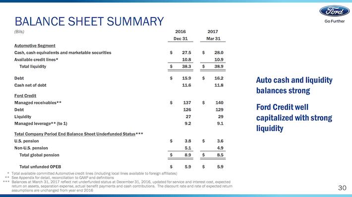 F Ford Motor Balance Sheet Summary