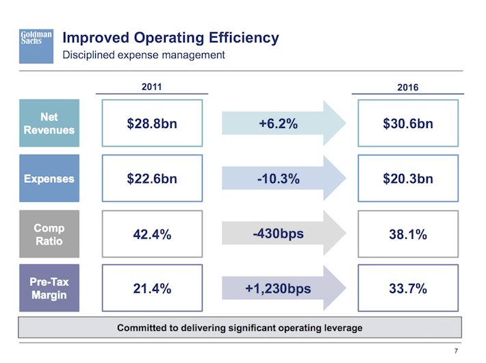 GS Goldman Sachs Improved Operating Efficiency
