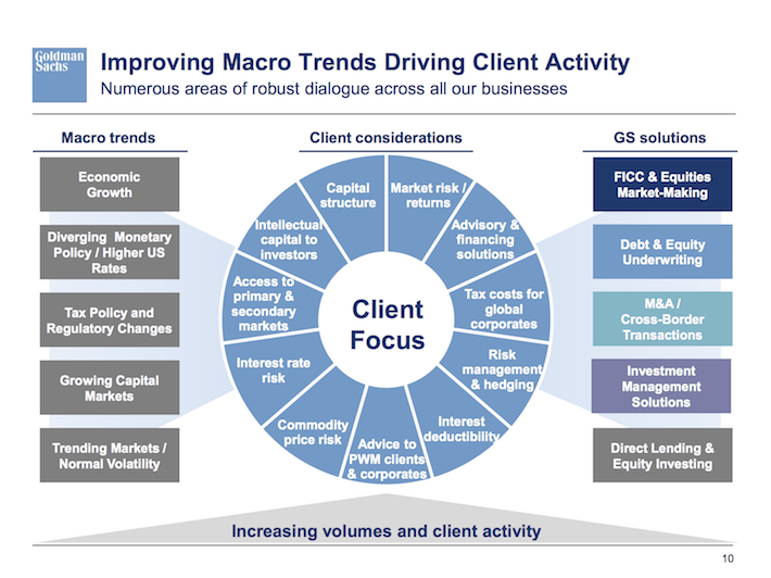 GS Goldman Sachs Improving Macro Trends Driving Client Activity
