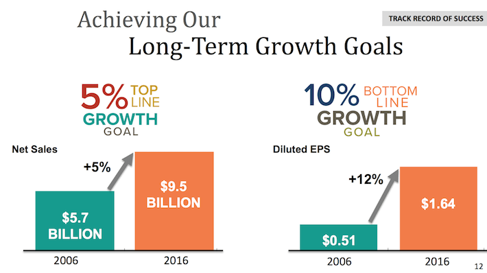 HRL Hormel Foods Achieving Our Long-Term Growth Goals