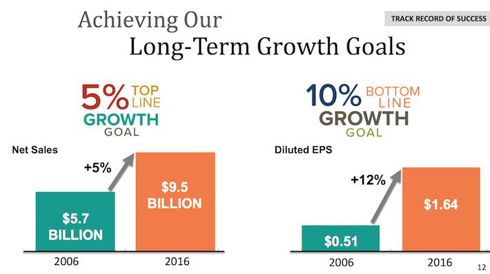 HRL Hormel Foods Achieving Our Long-Term Growth Goals