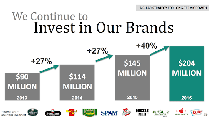 HRL Hormel Foods We Continue To Invest In Our Brands