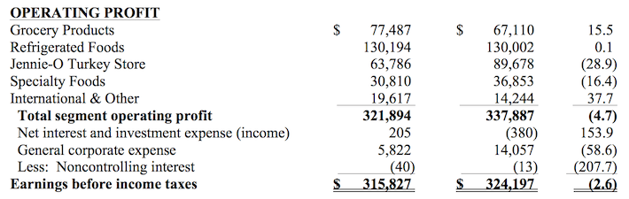 Hormel Foods Quarter Operating Profit