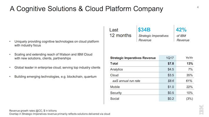 IBM International Business Machines A Cognitive Solutions & Cloud Platform Company