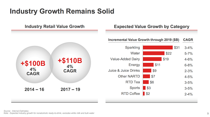 KO Coca-Cola Industry Growth Remains Solid