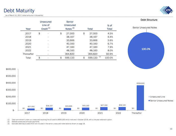 LTC Properties Debt Maturity