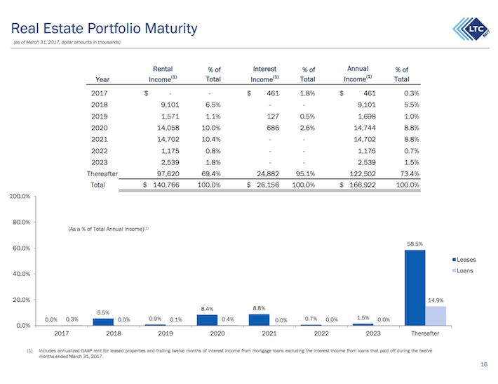 LTC Properties Real Estate Portfolio Maturity