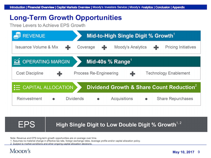 MCO Moody's Corporation Long-Term Growth Opportunities