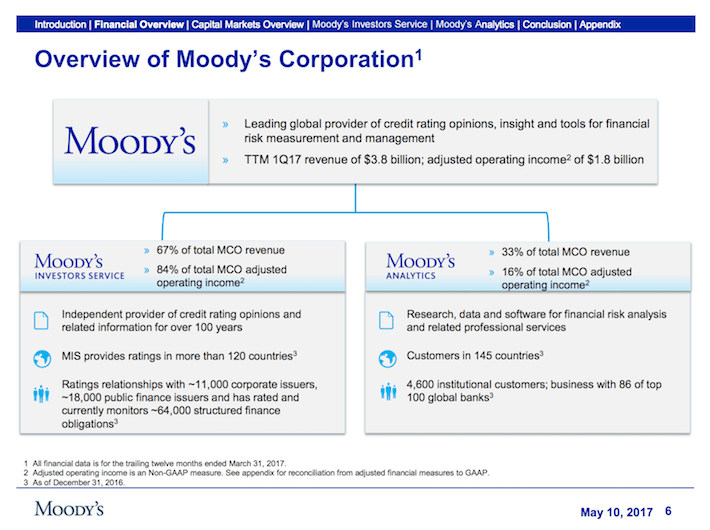 MCO Moody's Corporation Overview of Moody's Corporation
