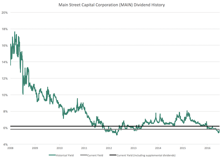 Main Street Capital Corporation Dividend History
