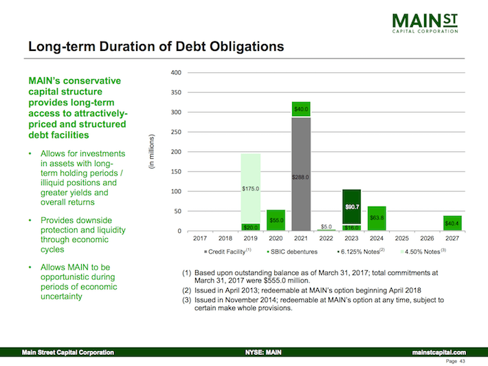 Main Street Capital Corporation Long-Term Duration of Debt Obligations