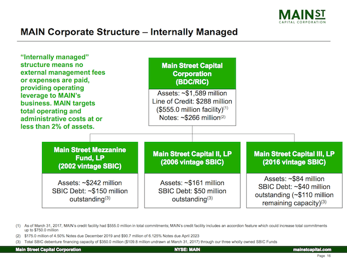 Main Street Capital Corporation MAIN Corporate Structure - Internally Managed