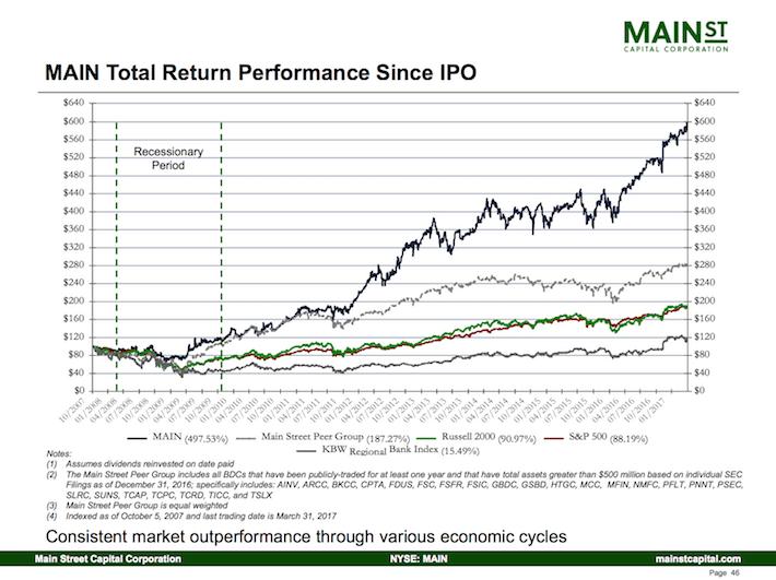 Main Street Capital Corporation MAIN Total Return Performance Since IPO