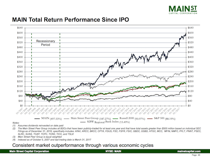 Main Street Capital Corporation MAIN Total Return Performance Since IPO