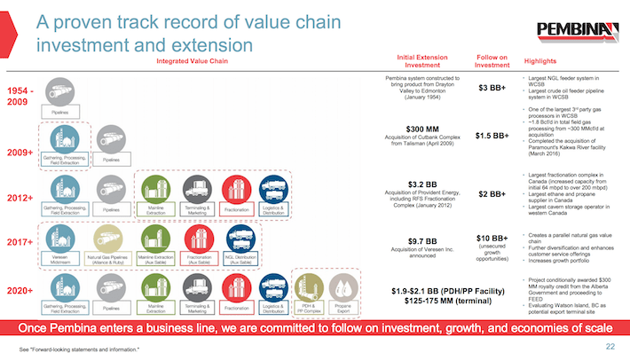 PBA Pembina Pipeline A Proven Track Record of Value Chain Investment and Extension