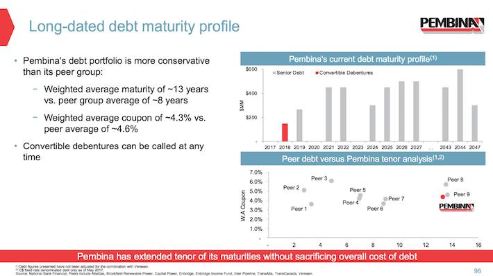 PBA Pembina Pipeline Long-Dated Debt Maturity Profile