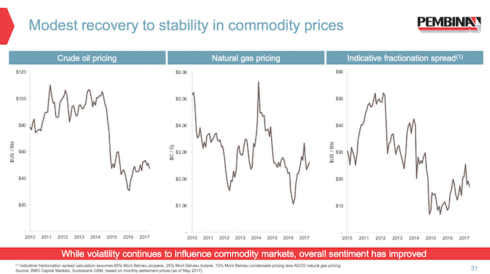 PBA Pembina Pipeline Modest Recovery to Stability in Commodity