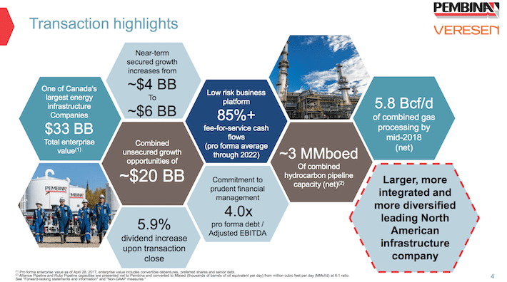 PBA Pembina Pipeline Transaction Highlights