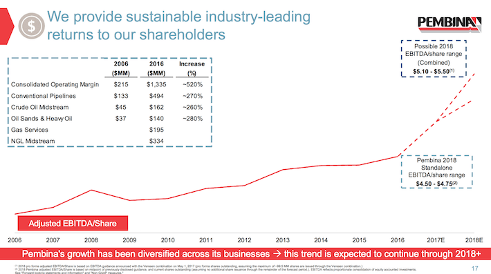 PBA Pembina Pipeline We Provide Sustainable Industry-Leading Returns To Our Shareholders