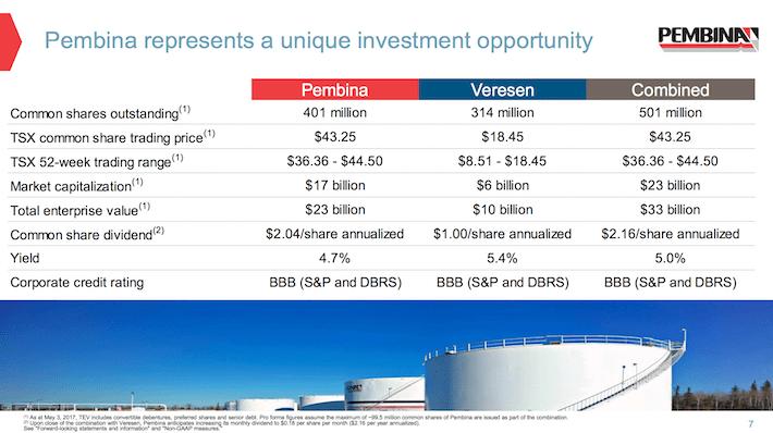 PBA Pembina Represents A Unique Investment Opportunity
