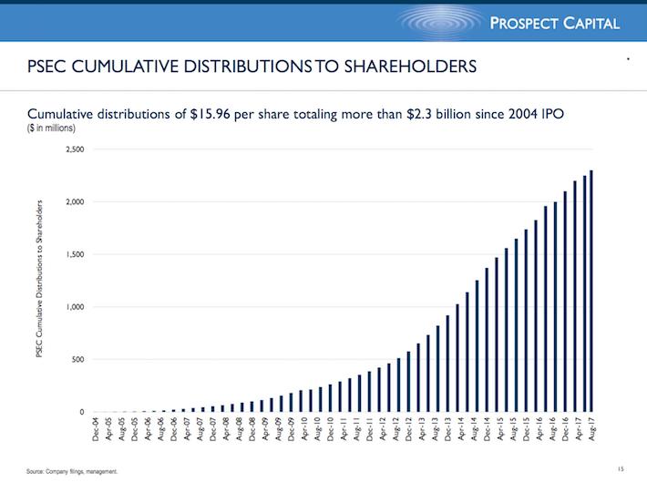 PSEC Prospect Capital Corporation PSEC Cumulative Distributions to Shareholders