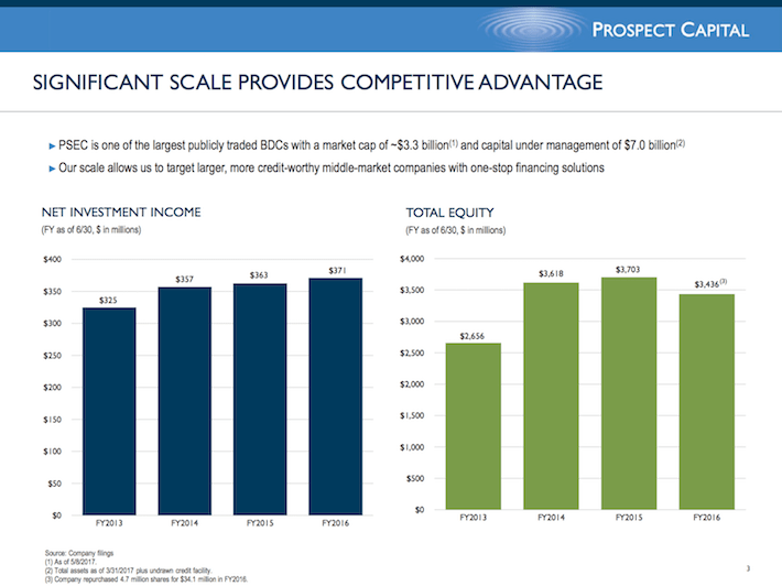 PSEC Prospect Capital Significant Scale Provides Competitive Advantage
