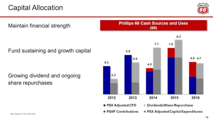 PSX Phillips 66 Capital Allocation