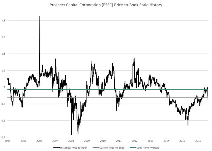 Prospect Capital Corporation (PSEC) Price to Book Ratio History