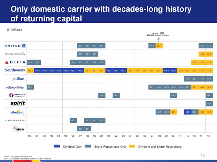 Southwest Airlines LUV Only Domestic Carrier With Decades-Long History of Returning Capital