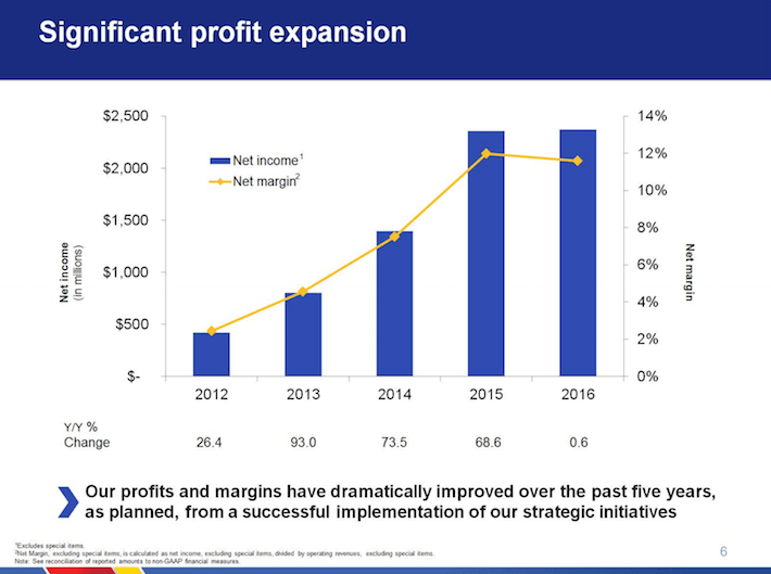 Southwest Airlines LUV Significant Profit Expansion