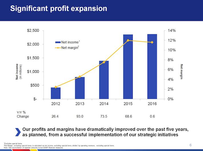 Southwest Airlines LUV Significant Profit Expansion